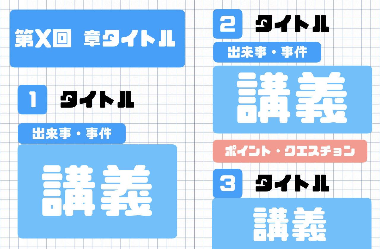 青木裕司 世界史B講義の実況中継(2)の構成
