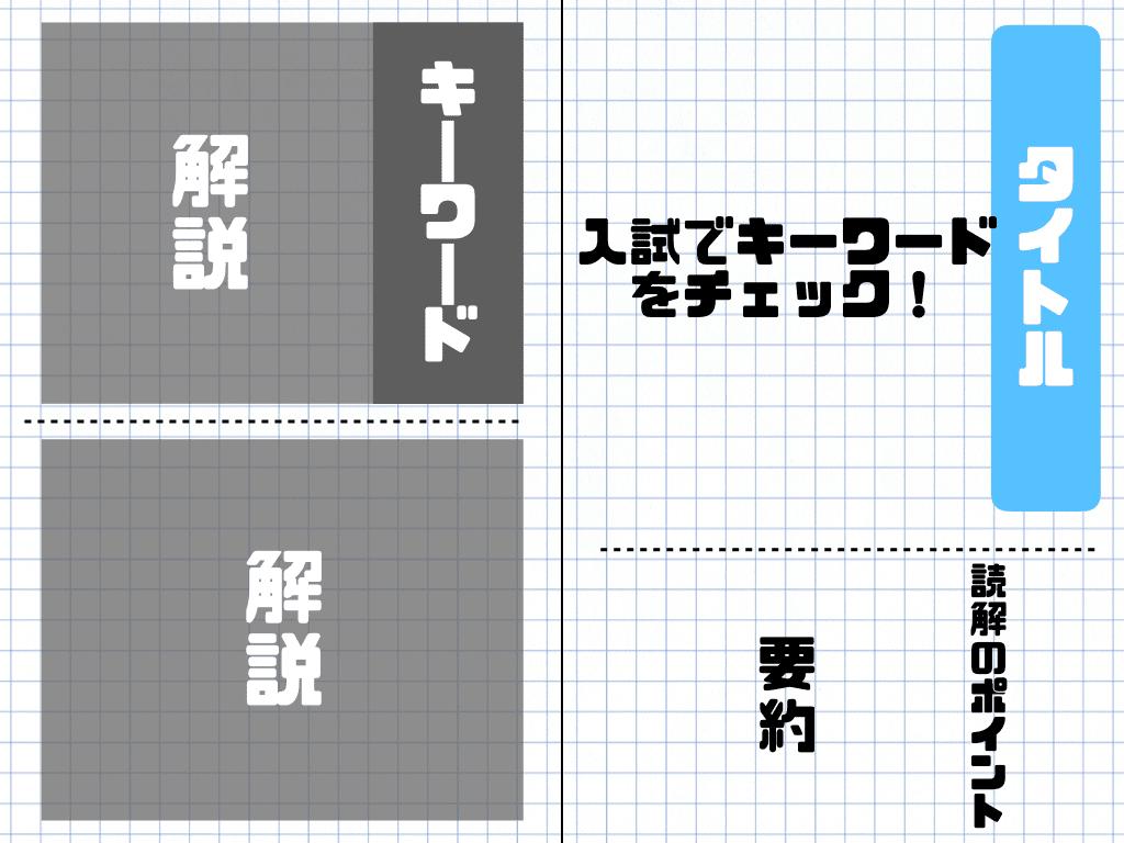 現代文キーワード読解